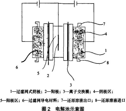 学还原电解槽结构