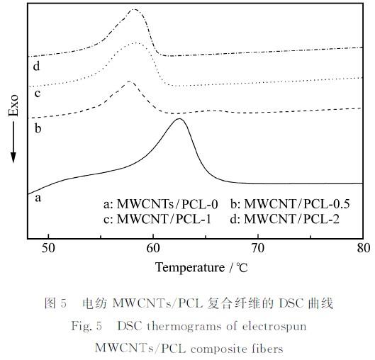 多壁碳纳米管/聚己内酯超细复合纤维的制备及性能