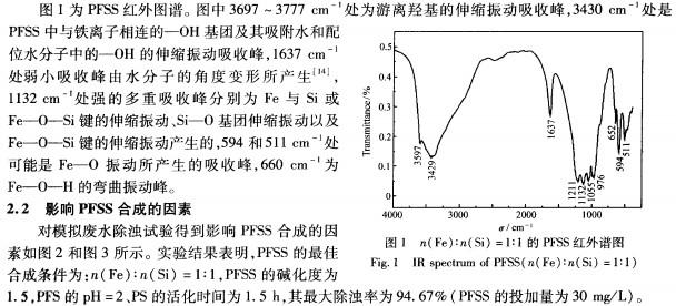 2.1pfss的红外光谱图及分析