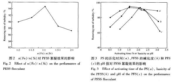聚硅酸硫酸铁/壳聚糖复合絮凝剂的制备及其在废水