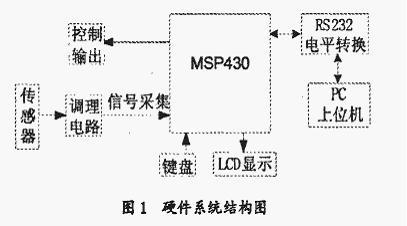 msp430看门狗电路